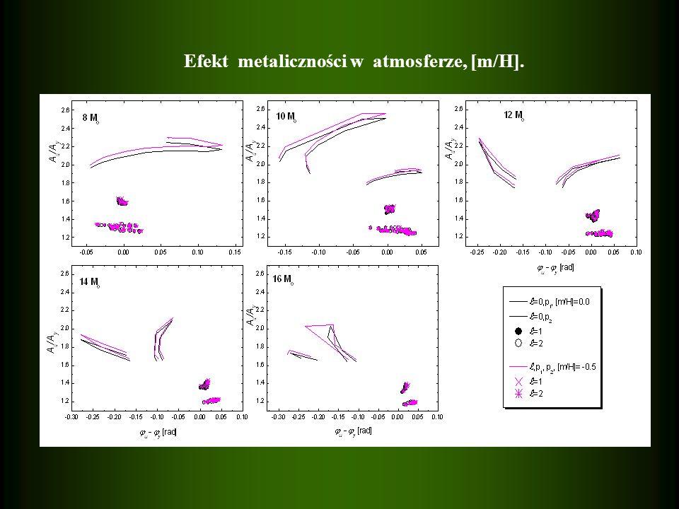 Efekt metaliczności w atmosferze, [m/H].